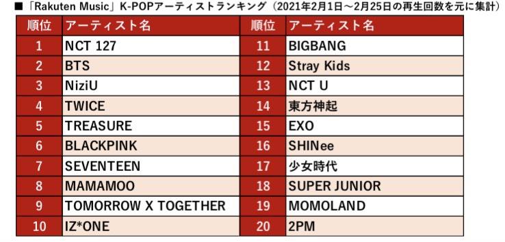 【2021年3月トレンド情報】「Rakuten Music」K-POPアーティスト総再生回数が 半年で約2倍に!